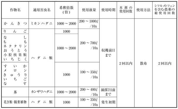 ダニサラバ フロアブル 500ml【殺ダニ剤】