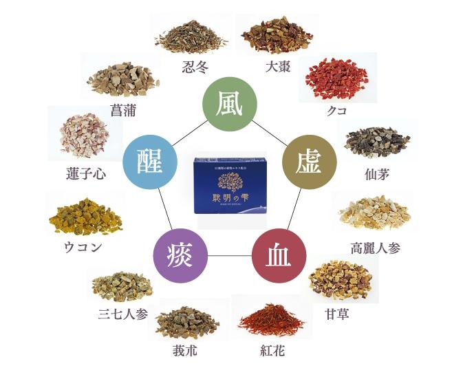 聡明の雫は漢方の知恵によって厳選された12種類の植物エキスの力が認知症を予防