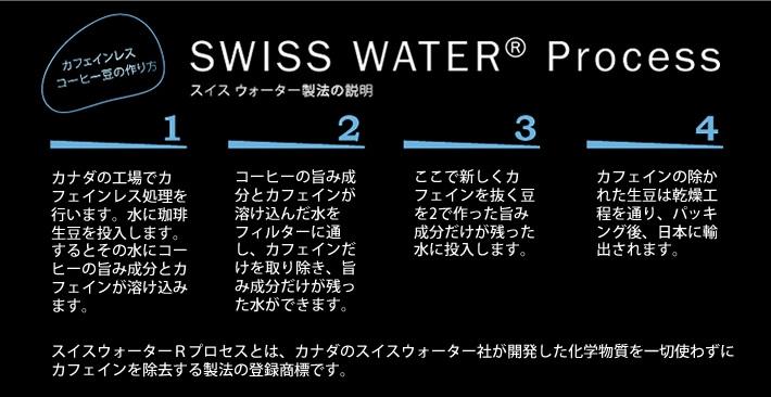 スイスウォーター製法とは