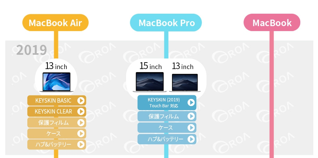 それぞれのMacBookにたいおうするアクセサリの一覧です McaBook2019
