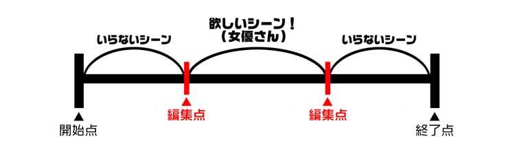 アキバコX-2の編集図2