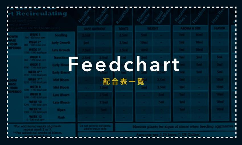 feedchart