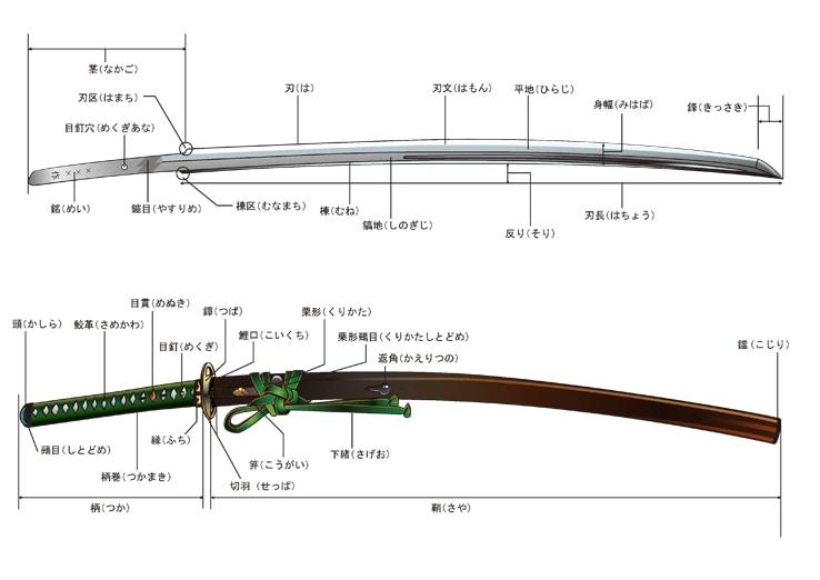 刀のパーツ一覧表