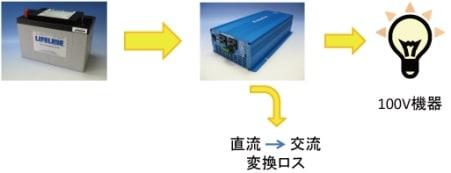 インバーターによる100V変換ロス