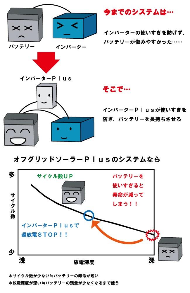 インバーターPlus説明イラスト