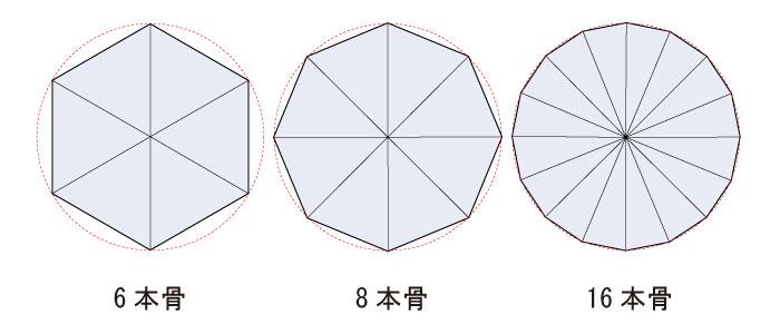 傘骨の本数