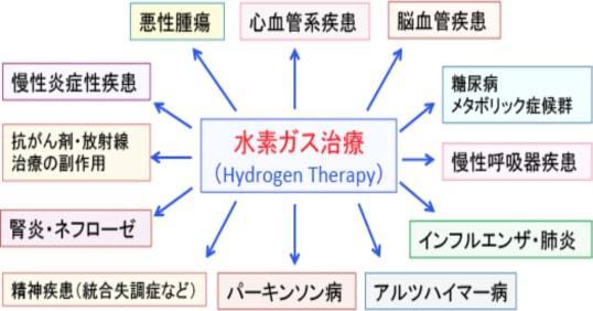 水素ガス治療