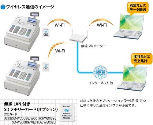 ER-A411接続イメージ