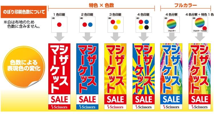 色数による表現色の変化図
