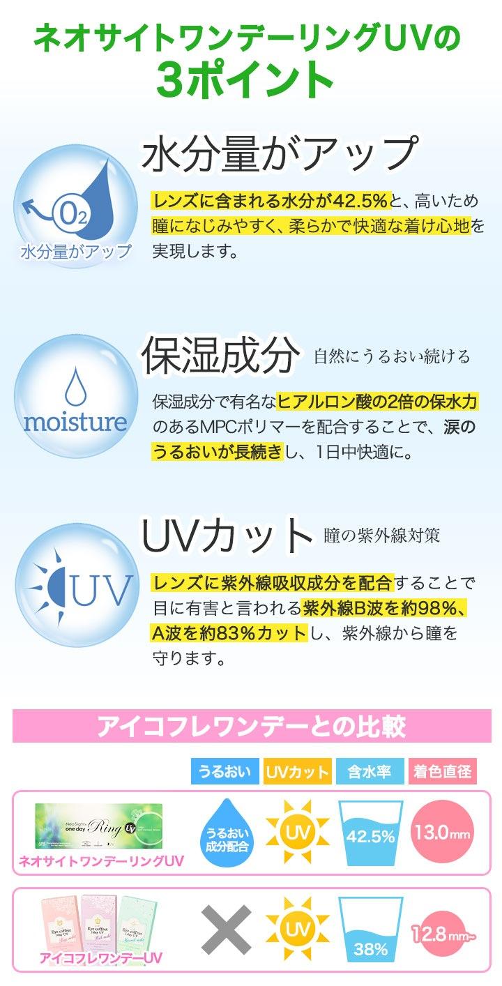 ネオサイトワンデーリングUVの3つのポイント「水分量アップ」「保湿成分配合」「UVカット」