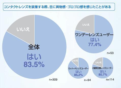 コンタクトレンズを装用した際の装用感アンケート ワンデーユーザーの77%、全体で83%のユーザーが異物感を感じています。