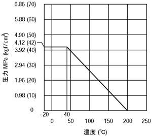 黄銅製ボールバルブ レデュースドボア型 圧力-温度特性