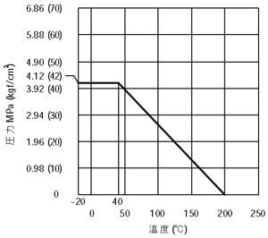 SCS13A(SUS304相当)製レデュースドウィングバルブ (クラス600) VCW-304圧力-温度特性