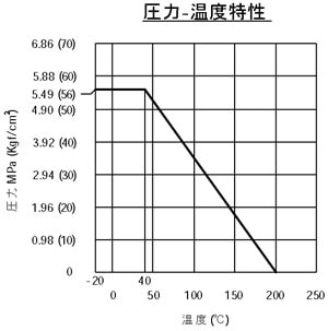 SCS14A(SUS316相当)製フルボアボールバルブ (クラス800) <VF>圧力-温度特性