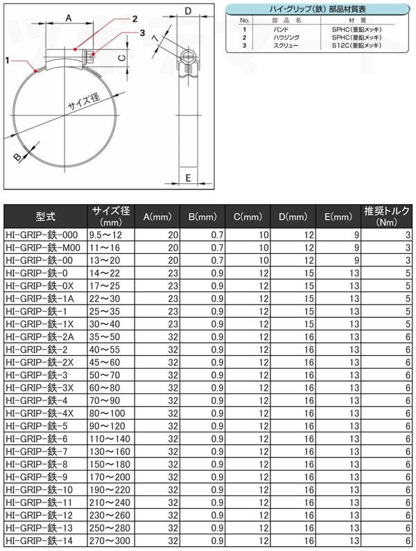 鉄製ホースバンド HI-GRIP寸法表