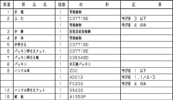 青銅製グローブバルブ A型(クラス100) KITZ-A材質表