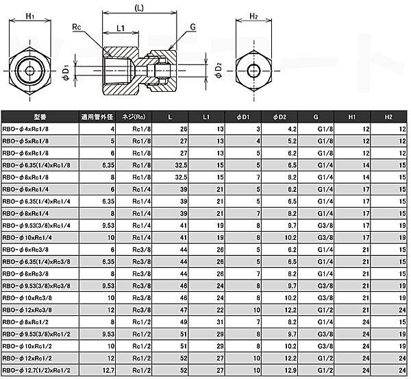リングジョイント(黄銅製銅管くい込み継手) 片口ストレート(φxRc) <RBO>寸法表