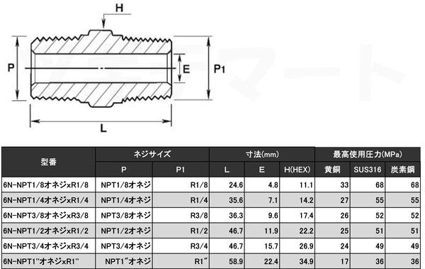 黄銅製NPT-PT変換ねじ込み継手 六角ニップル(NPTオネジxR) 6N寸法表・最高使用圧力