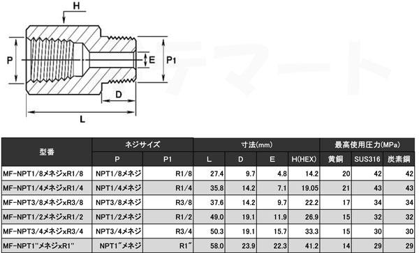 黄銅製NPT-PT変換ねじ込み継手 メスオスソケット(NPTメネジxR) MF-B寸法表・最高使用圧力