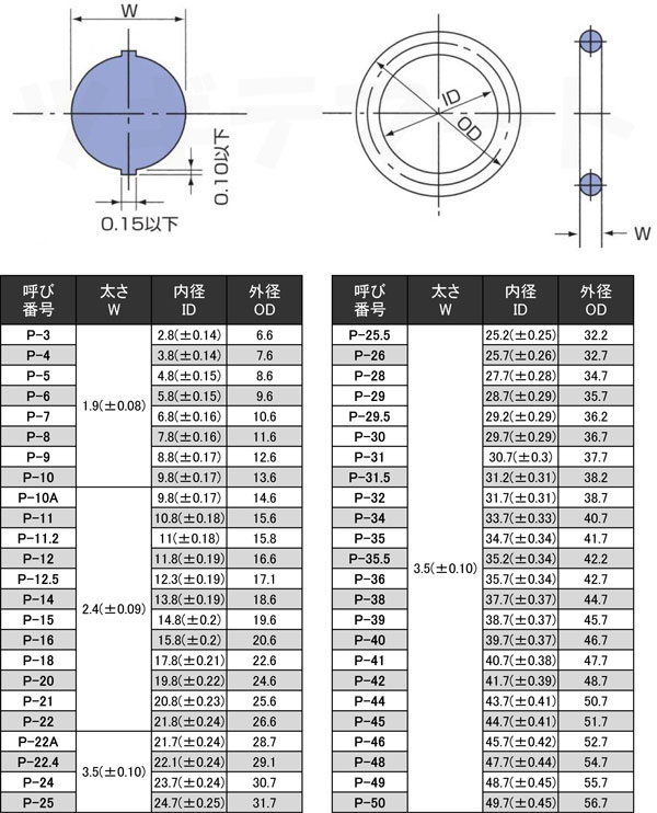 NBR製Oリング(1種A) P 運動用・固定用 JISB2401寸法表