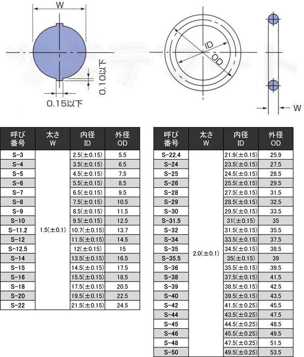 FKM(フッ素ゴム)製Oリング(4種D) S(SM) 固定用寸法表