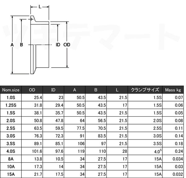 サニタリー継手 溶接式へルール CLF-W寸法表