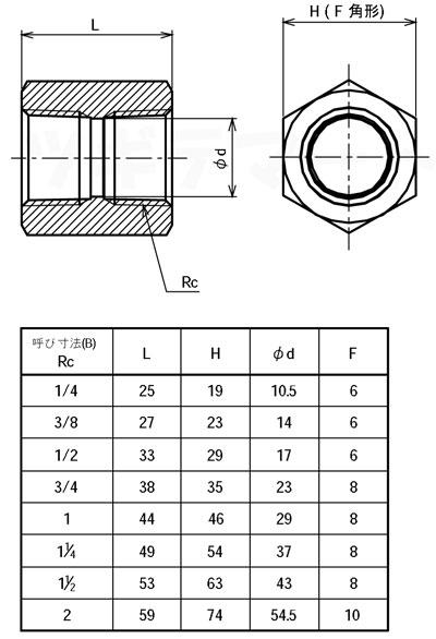 SCS13A製ねじ込み継手 六角ソケット 6S寸法表