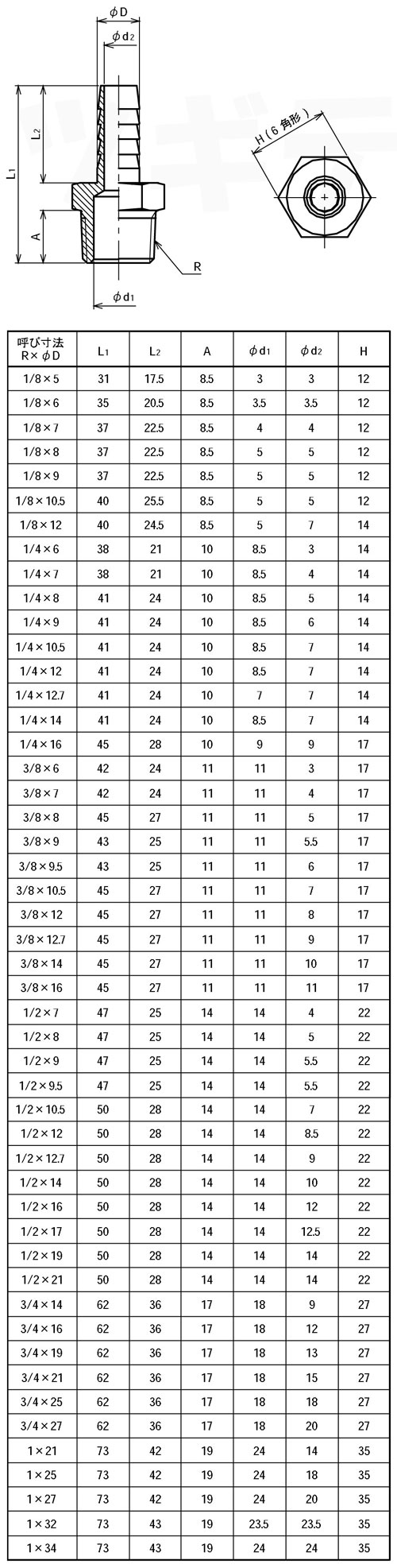 黄銅製ホース継手 オスストレート GHN寸法表