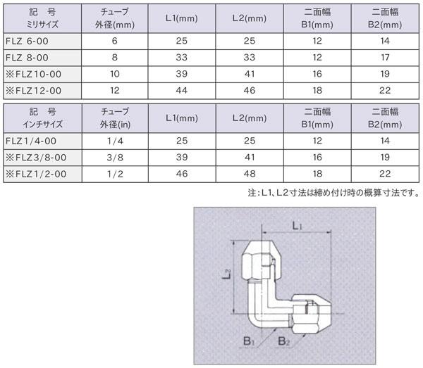 フレヤード・エルボ・ユニオン(FLZ)寸法表