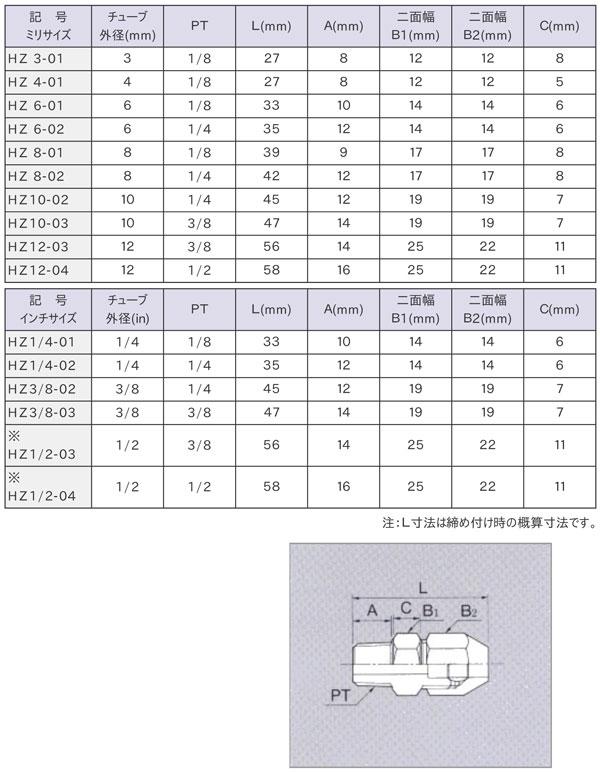 ハーフ・ユニオン(HZ)寸法表