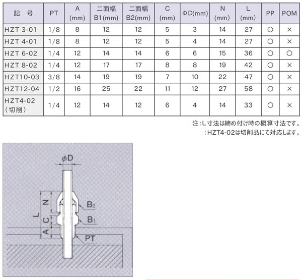 貫通ハーフ(HZT)寸法表