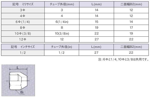 ナット (Z-ナット)寸法表