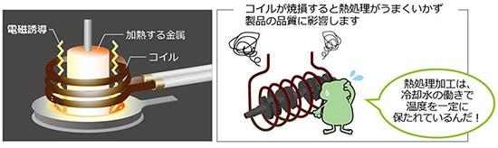 誘導加熱炉 熱処理 コイル焼損防止 電磁誘導 冷却水