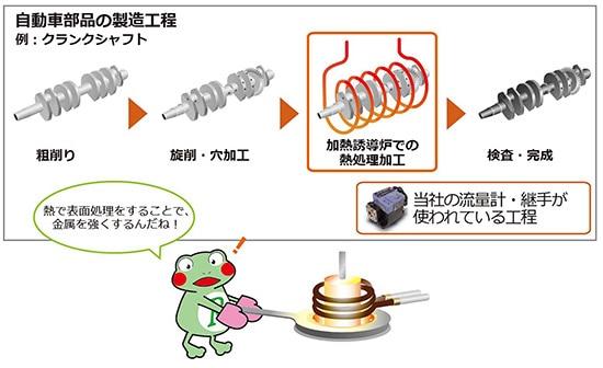 熱処理加工 シャフト 加熱誘導炉 流量計