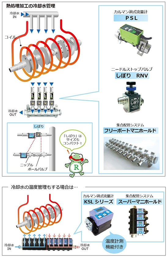 熱処理加工の冷却水管理 コイル焼損防止 流量計 ニードルストップバルブ 集合配管システムマニホールド