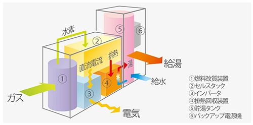 高温ガス冷却 熱交換器