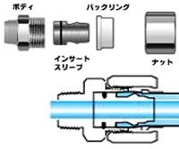 ホース継手カンタッチ構造