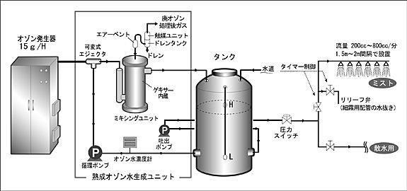養豚 殺菌システム