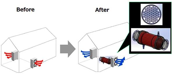 工場排熱回収 熱交換器 改善