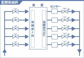 配管系統図