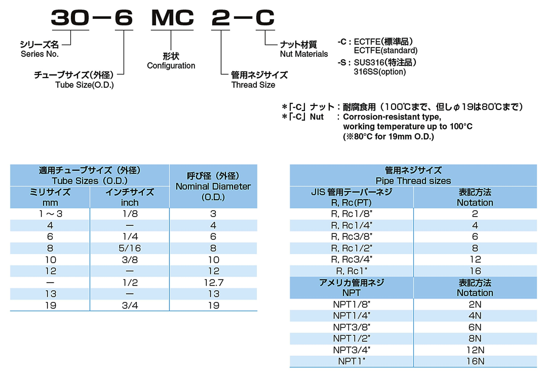 注文形式 型式 MC