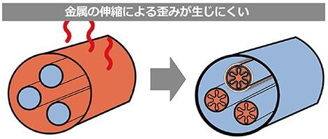熱膨張 金属伸縮 リーク防止