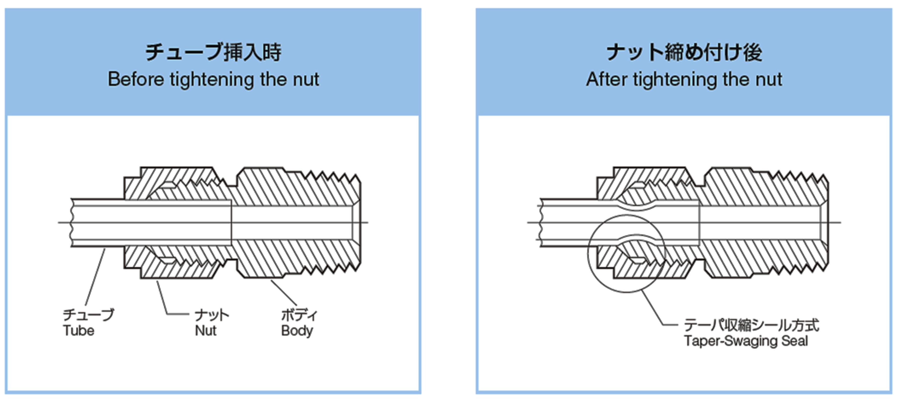 チューブ挿入 ナット締め付け後 構造