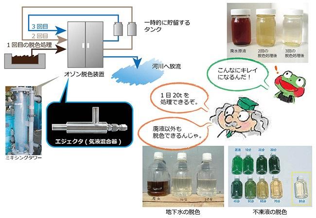 染物工場の染色廃液-2