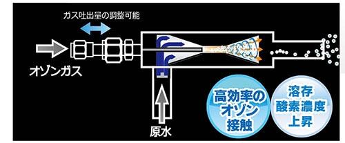エジェクタ高効率のオゾン接触 溶存酸素濃度上昇