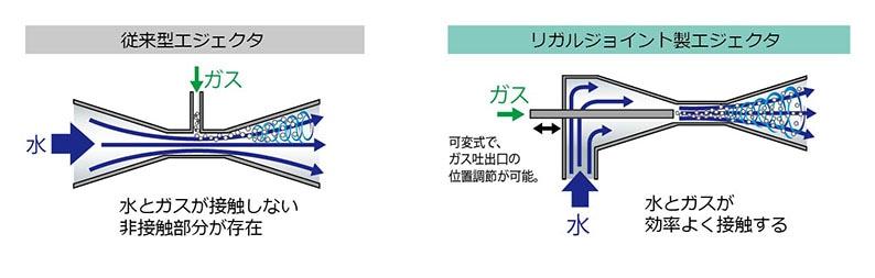 エジェクタ ガス 溶解効率