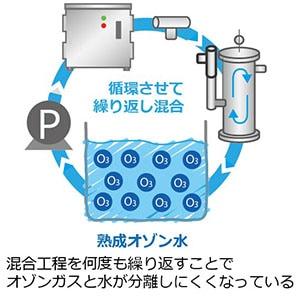 熟成オゾン水の混合工程