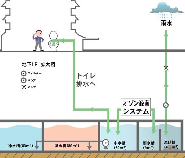 流量計・継手・熱交換器・オゾンのリガルジョイント環境への取り組み