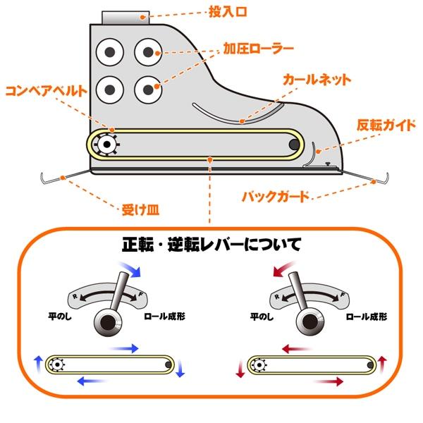 「平のし」もできるコンベアベルト逆転装置付