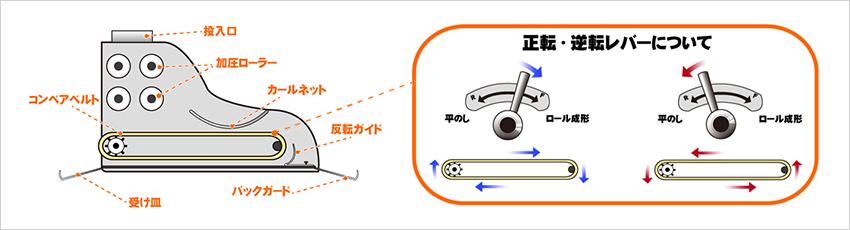 「平のし」もできるコンベアベルトの逆転装置付
